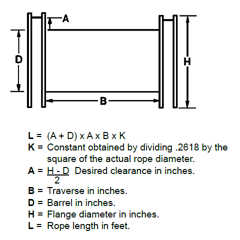 Winding Wire Rope: Rope Diameter Diagram