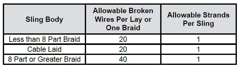 Wire Rope Sling Inspection Criteria: Sling Body Broken Wires Chart