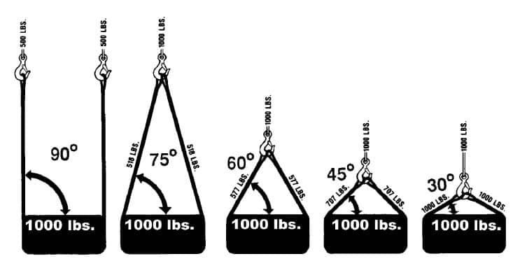 Wire Rope Slings General Information: Calculating the Load on Each Leg of a Sling
