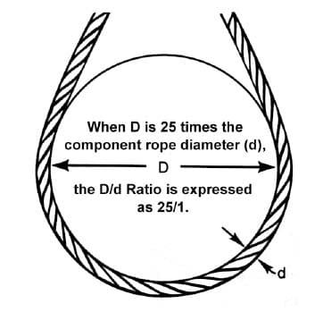 Wire Rope Slings General Information: D/d Ratios Apply to Slings