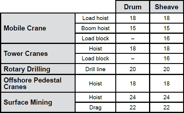 Wire Rope Technical Information: Bending Ratios D:d