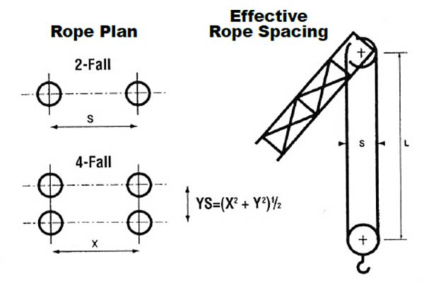 Wire Rope Technical Information: Even Number of Falls