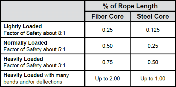 Wire Rope Technical Information: Properties of Extension of Steel Wire Rope