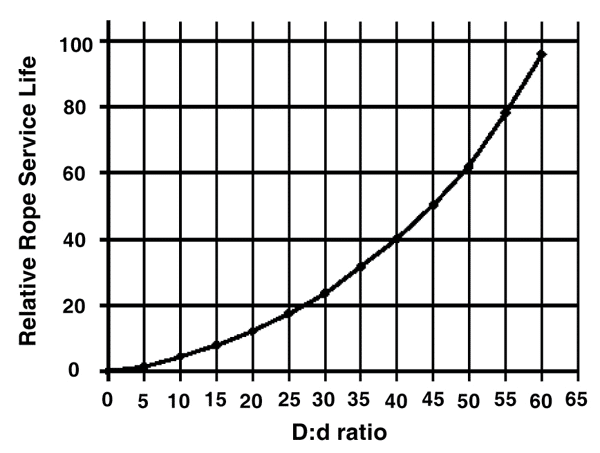 Wire Rope Technical Information: Service Life Curve for Various D:d Ratios