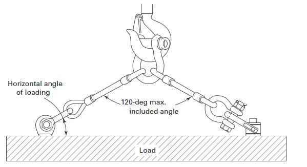 Different Types of Shackles: Sling Leg Loading Angles