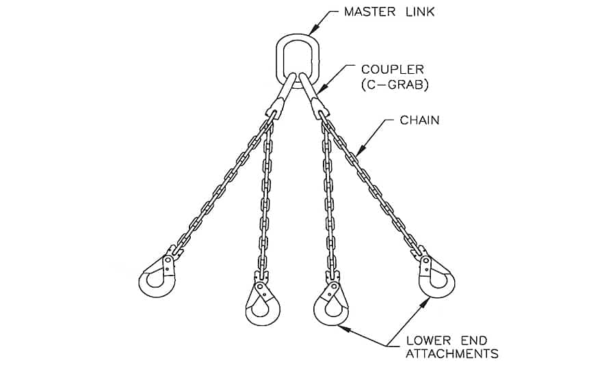 Does OSHA Require a Hook with a Safety Latch for an Overhead Lift: Hooks On Chain