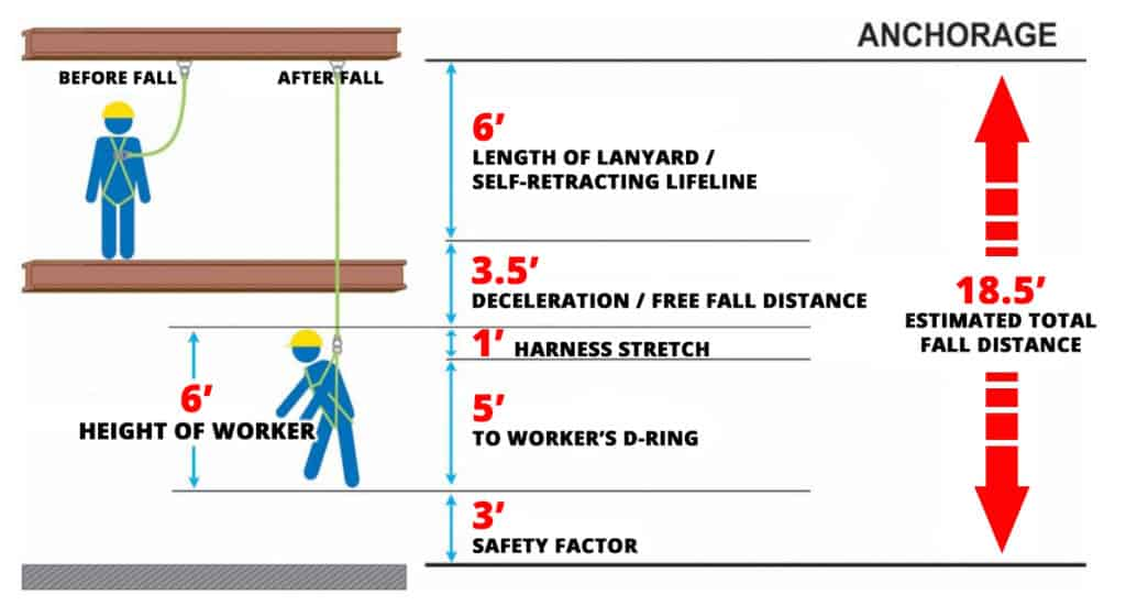 How to Calculate Total Fall Distance When Using Fall Protection Equipment: Fall Protection Estimation