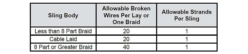 How to Inspect Wire Rope Slings According to ASME B30.9 Standards: Broken Wires Chart