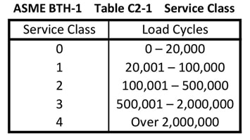 Identification & Markings Compliance for Older Below-the-Hook Lifting Devices: ASME BTH-1 Service Class Chart