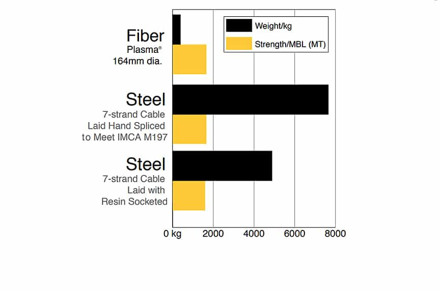 Plasma Synthetic Rope: Versatility for Lifting, Winching, and Mooring: Fiber vs. Steel