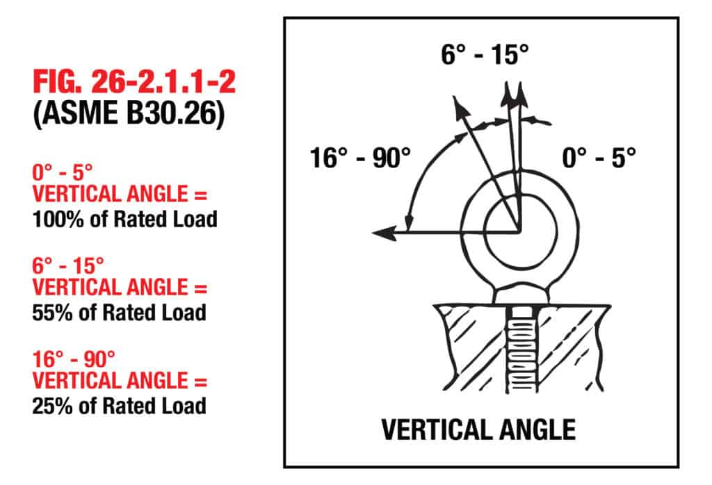 What Are The Different Types of Eye Bolts: Vertical Angles for Eye Bolts
