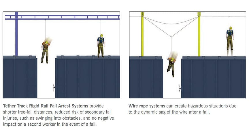 What is a Rigid Rail Fall Protection System? Different Types & Design: Advantages of Rigid Rail Systems