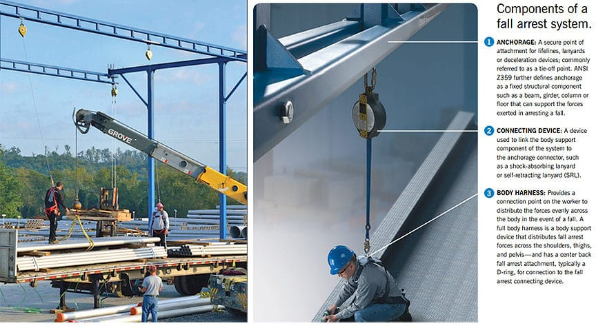 What is a Rigid Rail Fall Protection System? Different Types & Design: Fall Protection Basics