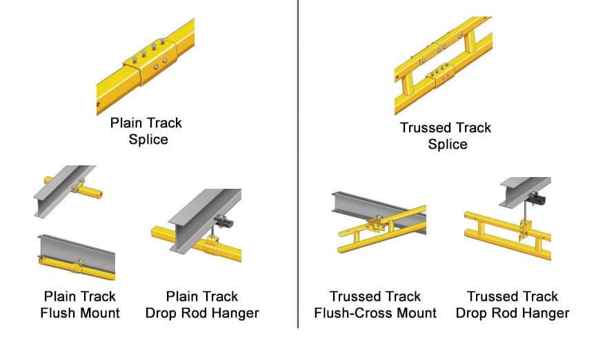 What is a Rigid Rail Fall Protection System? Different Types & Design: Rigid Track Accessories and Hangers