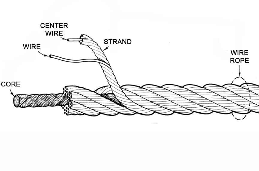What is Wire Rope? Understanding the Specifications and Construction: Components of Wire Rope