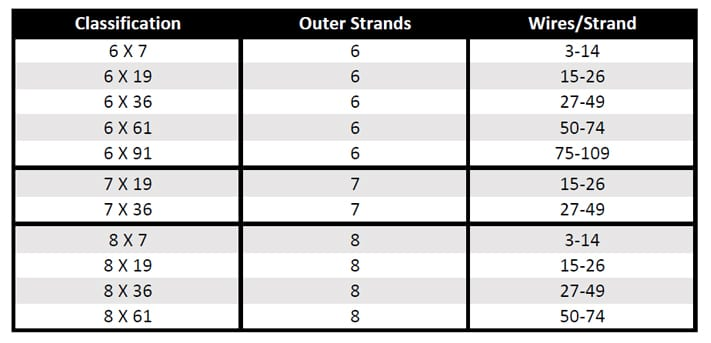 What is Wire Rope? Understanding the Specifications and Construction: Regular Construction Chart