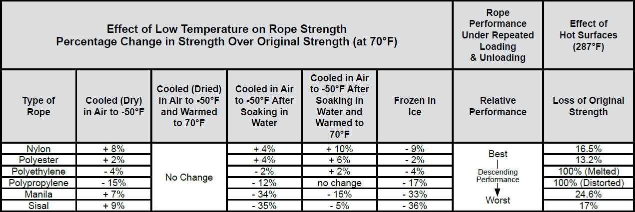 Efficiencies of Common Rope Splices, Knots, Bends, and Hitches: Effect of Low Temperature Chart