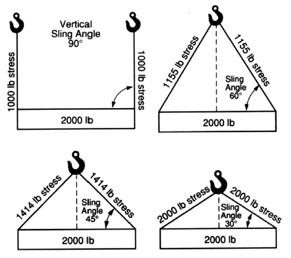 Efficiencies of Common Rope Splices, Knots, Bends, and Hitches: Effect of Sling Angle