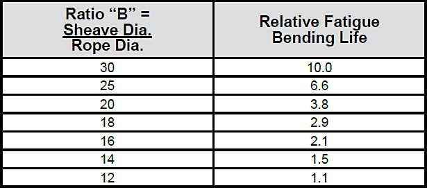 How Sheave Size Affects Wire Rope Strength: Relative Fatigue Bending Life Chart
