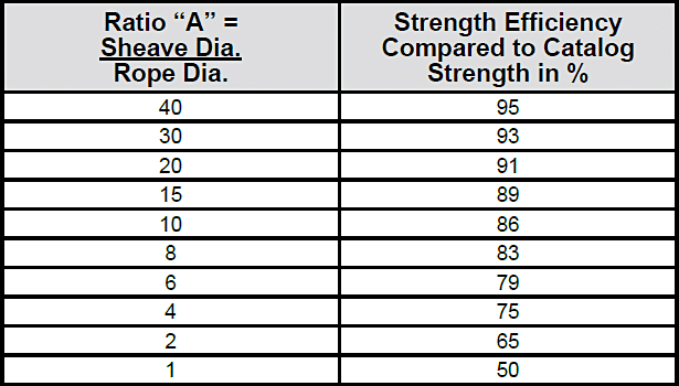 How Sheave Size Affects Wire Rope Strength: Strength Efficiency Compared to Catalog Strength Chart