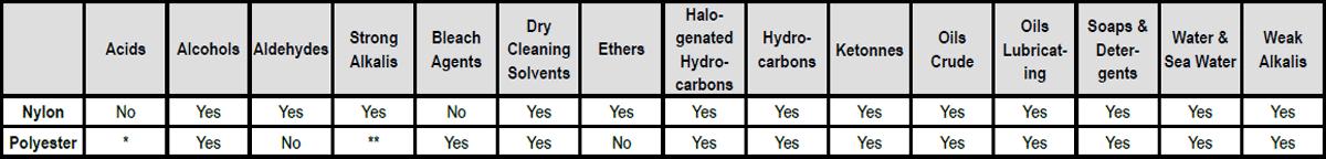 Nylon and Polyester Slings: Environmental Considerations Chart