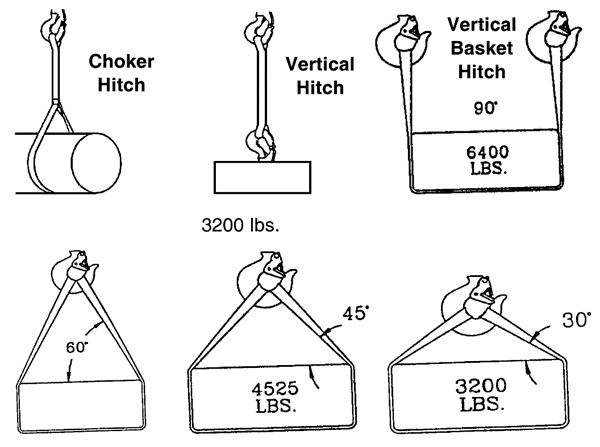 Nylon and Polyester Slings: Web Sling Hitches / Effect of Angles
