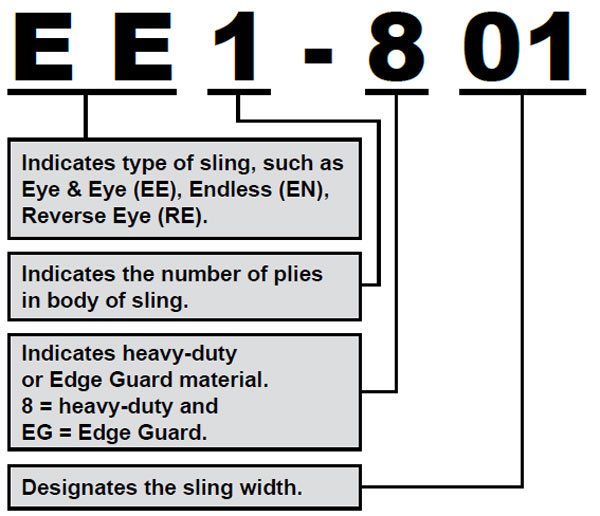 Nylon and Polyester Slings: Web Sling Designations