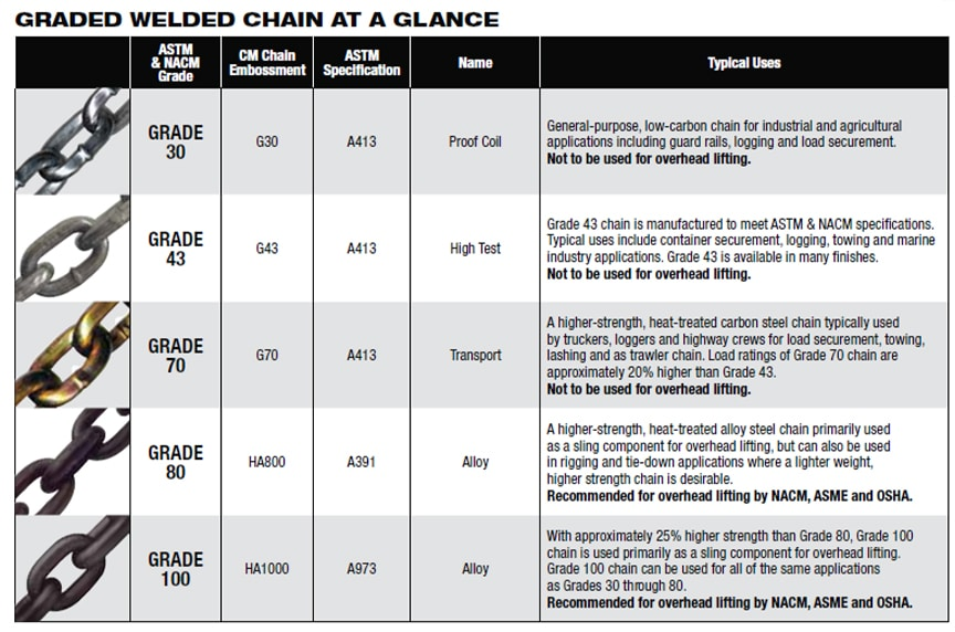 What Are the Different Grades of Chain: CM At a Glance