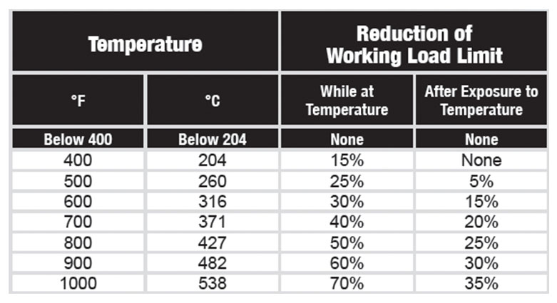 Alloy Chain Sling Inspection Temperature Chart