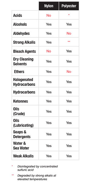 Synthetic Sling Inspection Chemically Active Chart