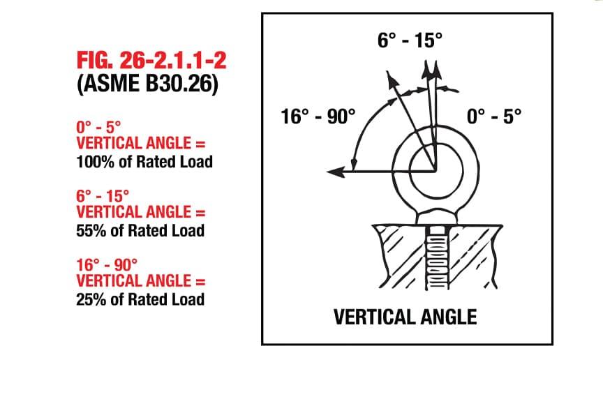 Eye Bolts vs. Swivel Hoist Rings: Angular Ratings