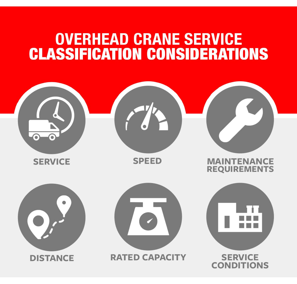 Overhead Crane Service Class Considerations
