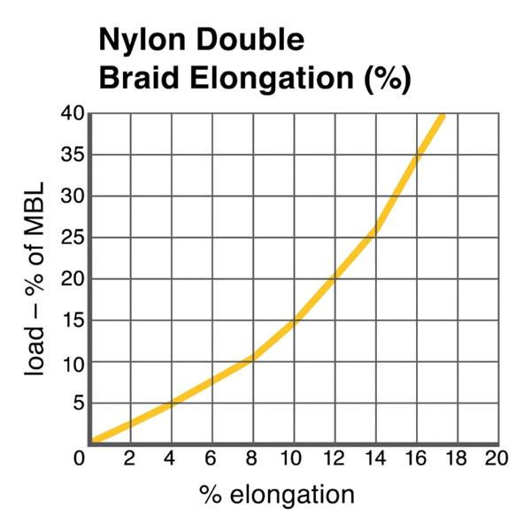 Cortland Double Braid Nylon Rope Technical Chart