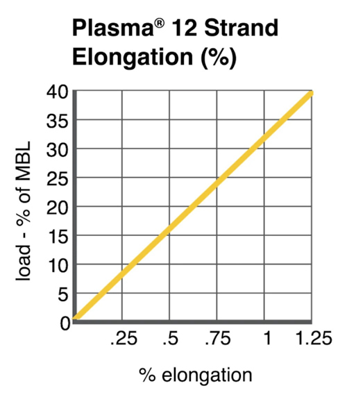 Cortland Plasma 12 Strand Technical Chart