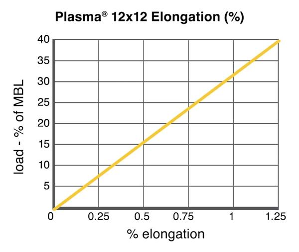 Cortland Plasma 12 x 12 Technical Chart