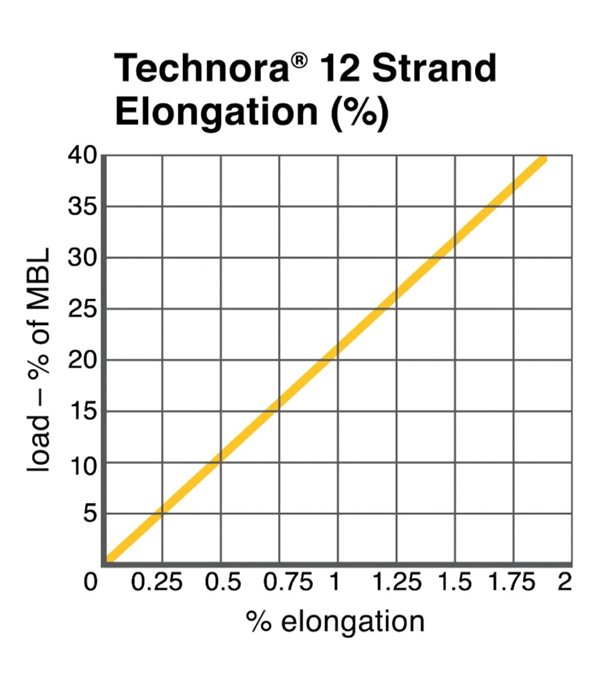 Cortland Technora® 12 Strand Technical Chart