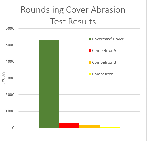 Twin-Path High-Performance Roundslings / Cover Abrasion Test Results
