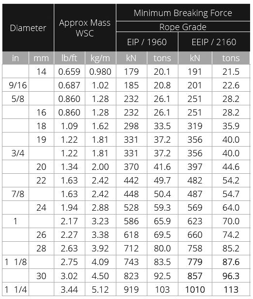 Bridon Dyform 34LR Chart