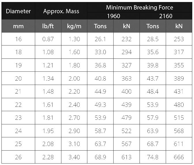 WRI Surelift 35 Chart
