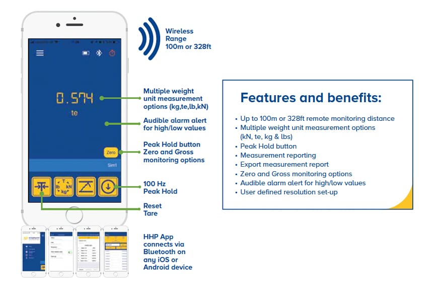 How Do Crosby / Straightpoint Load Cells Make Your Overhead Lifts Safer: HHP App