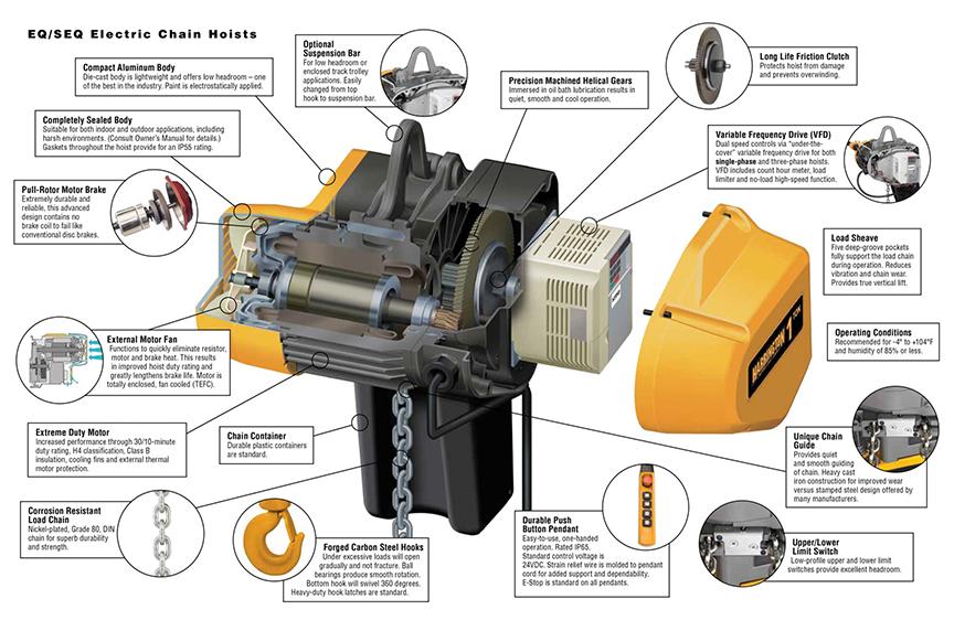 Harrington EQ / SEQ Electric Chain Hoist: Design, Features, Benefits: EQ / SEQ Diagram