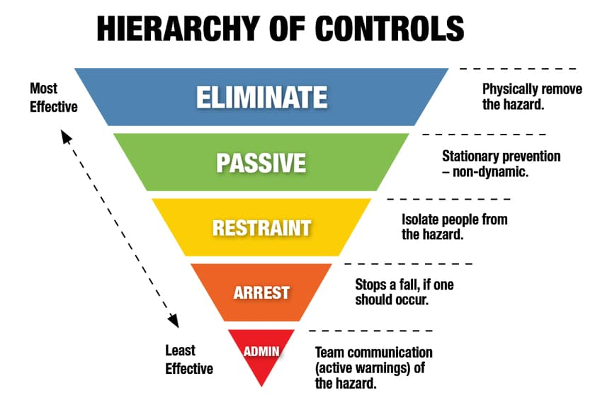 OSHA Hierarchy of Controls: Reducing Hazards for Working at Height: Hazard Hierarchy