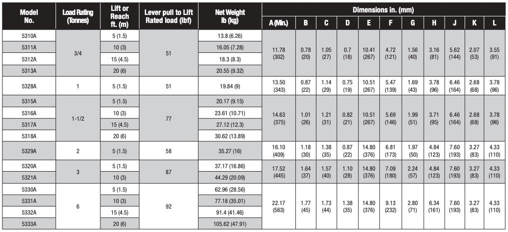 CM Series 653A Lever Hoist Chart